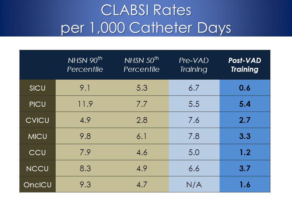 CLABSI Rates per 1,000 Catheter Days