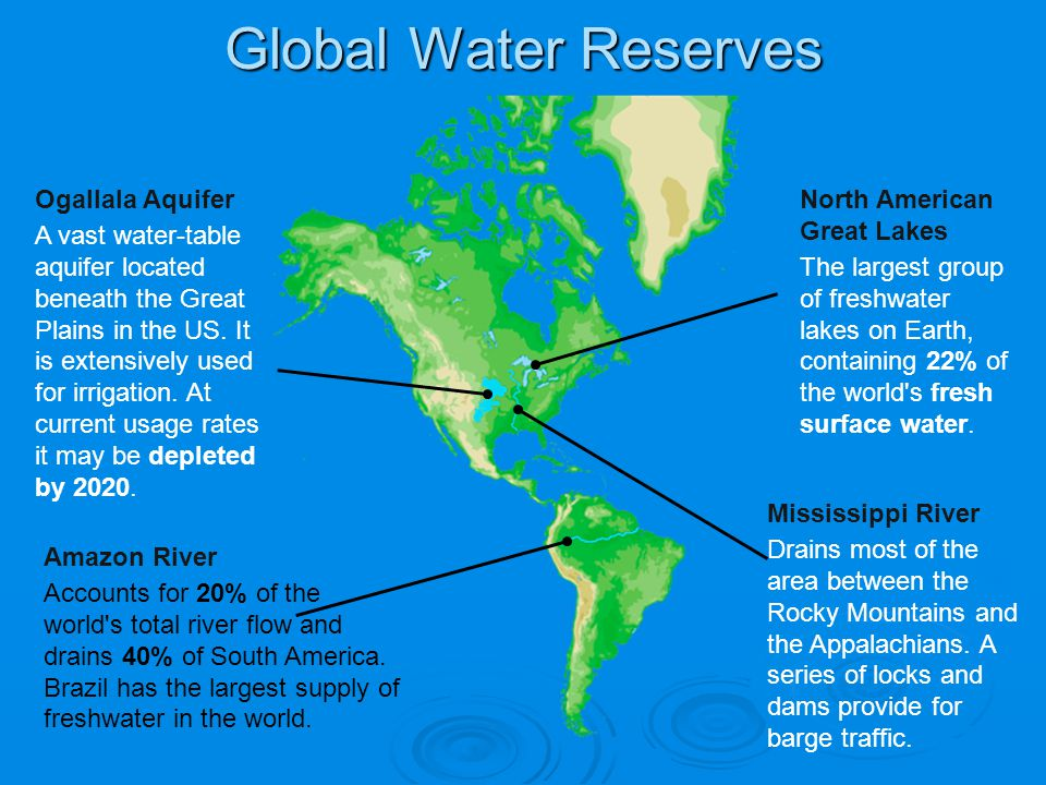 Global Water Reserves Ogallala Aquifer