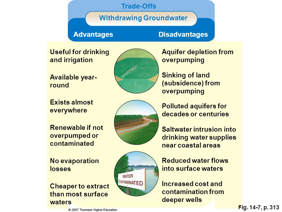 Withdrawing Groundwater
