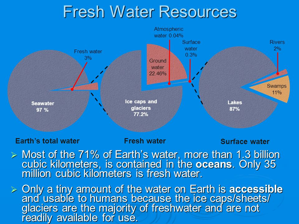 Fresh Water Resources Fresh water. Surface water 0.3% Ice caps and glaciers. 77.2% Ground water.