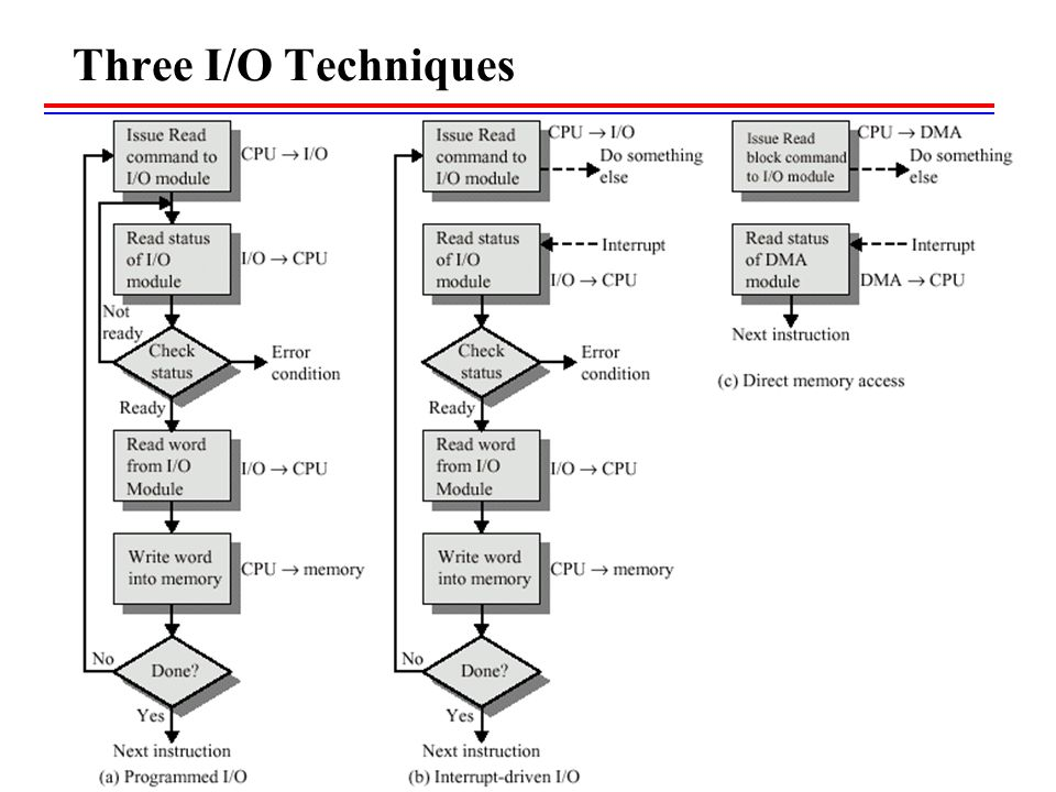 Three I/O Techniques