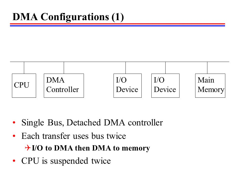 DMA Configurations (1) Single Bus, Detached DMA controller