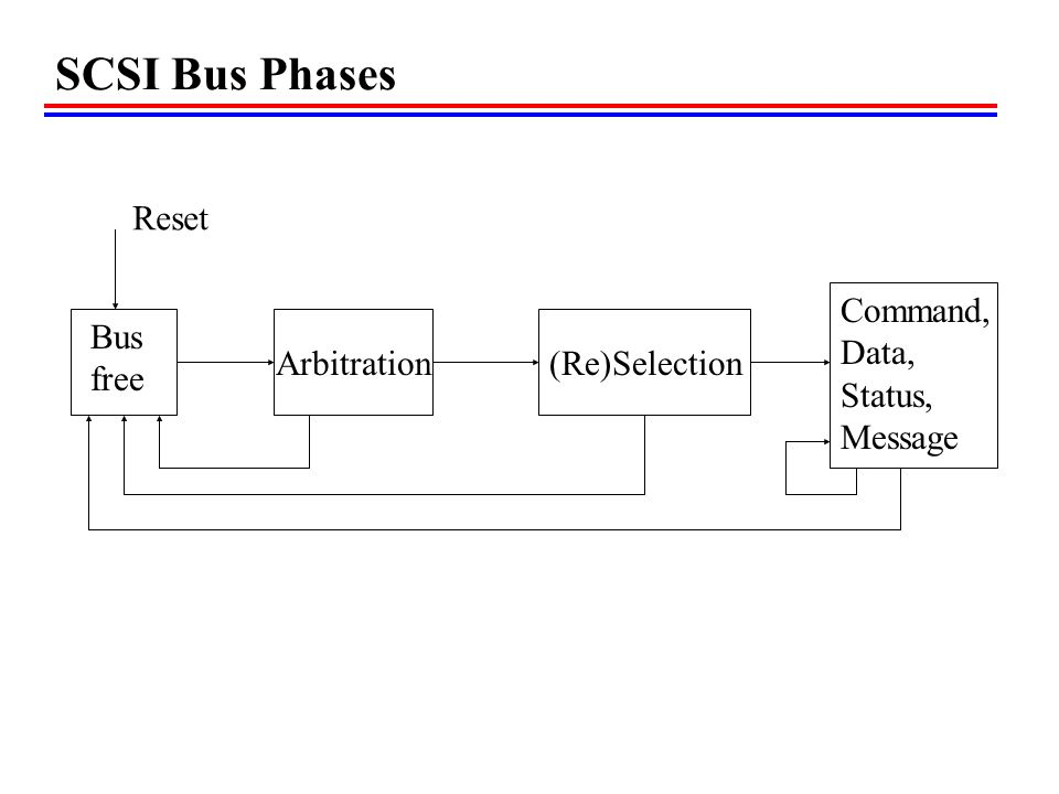 SCSI Bus Phases Reset Command, Data, Bus Arbitration Status, free