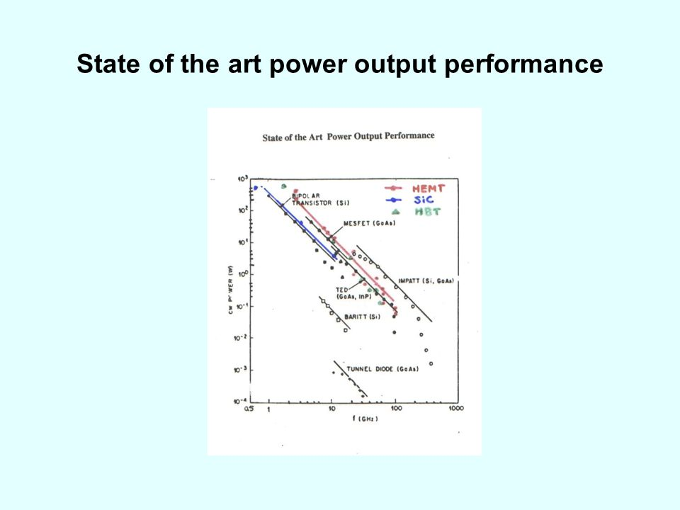 State of the art power output performance