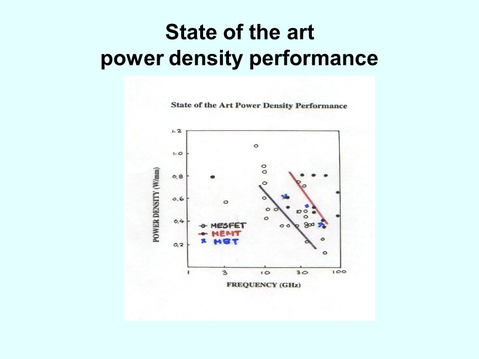 State of the art power density performance