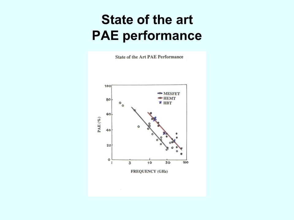 State of the art PAE performance