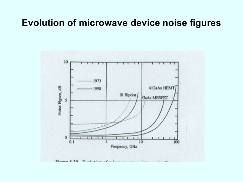 Evolution of microwave device noise figures