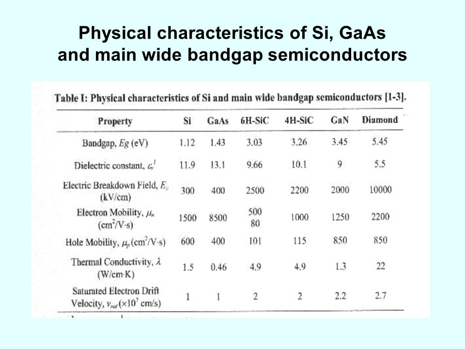 Physical characteristics of Si, GaAs and main wide bandgap semiconductors