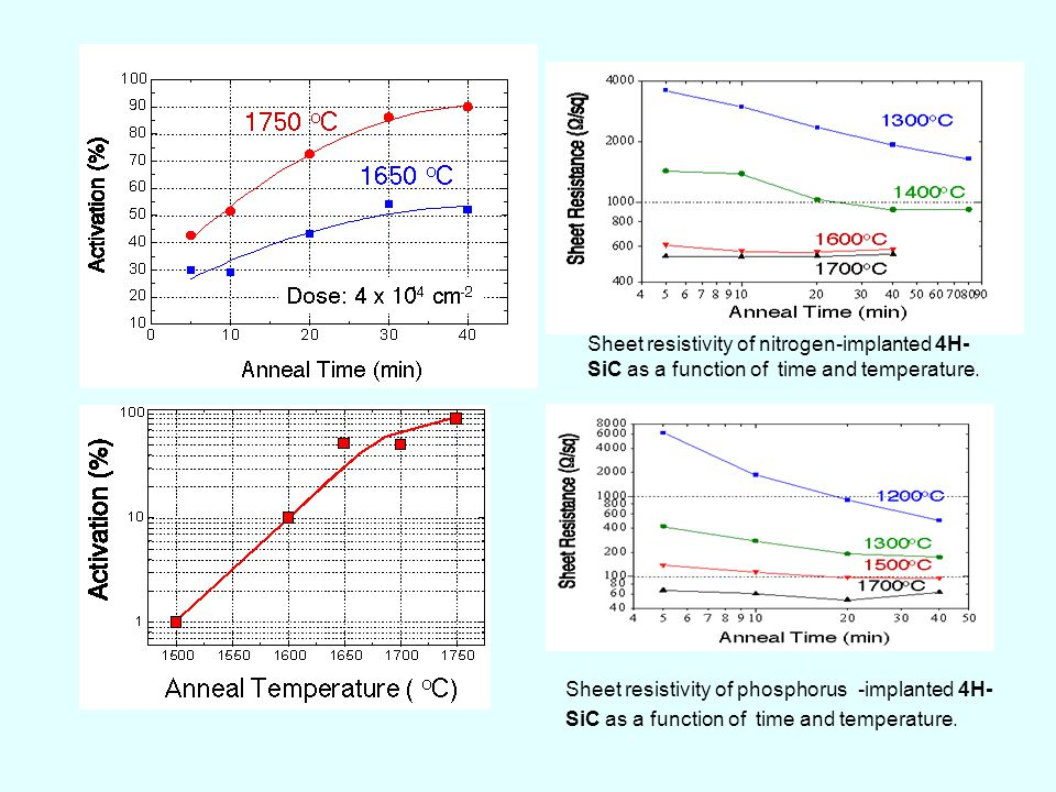 Sheet resistivity of nitrogen-implanted 4H-SiC as a function of time and temperature.