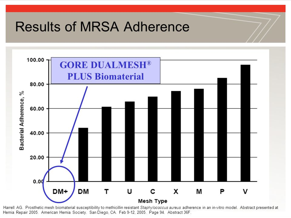 Results of MRSA Adherence