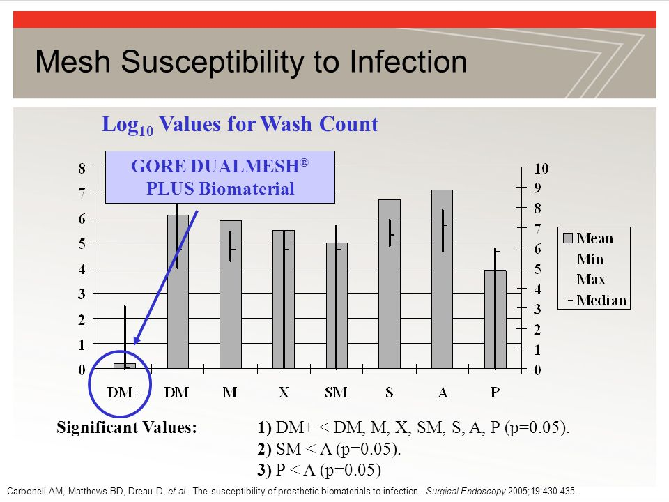 Mesh Susceptibility to Infection