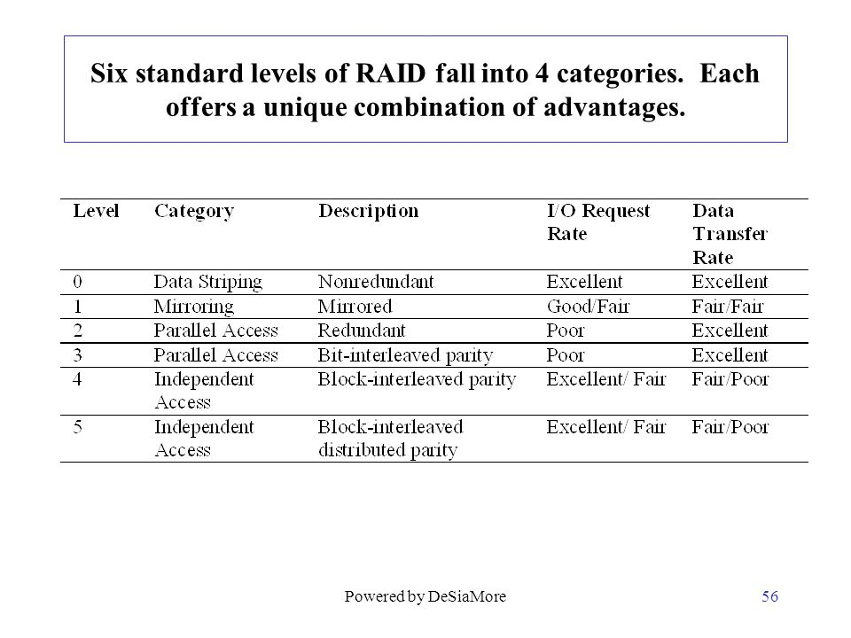 Six standard levels of RAID fall into 4 categories