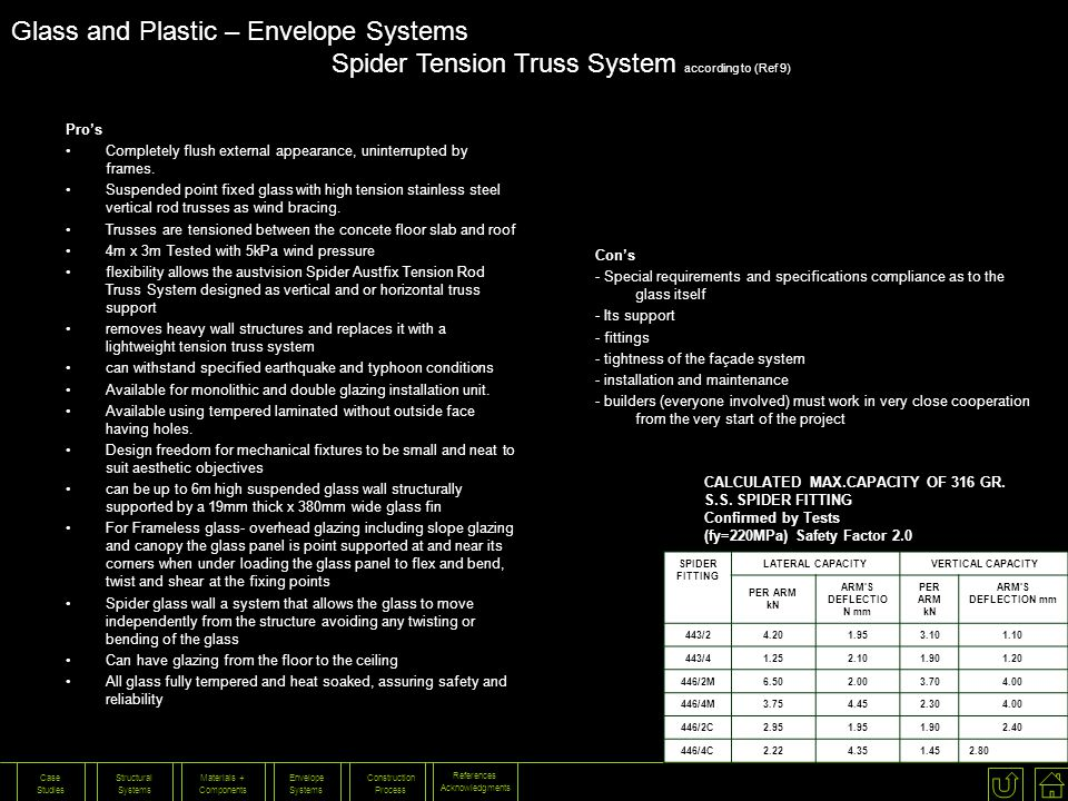 Glass and Plastic – Envelope Systems