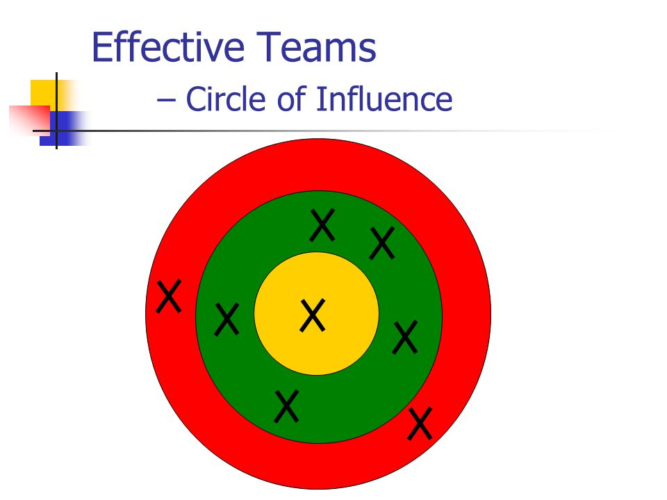 Effective Teams – Circle of Influence