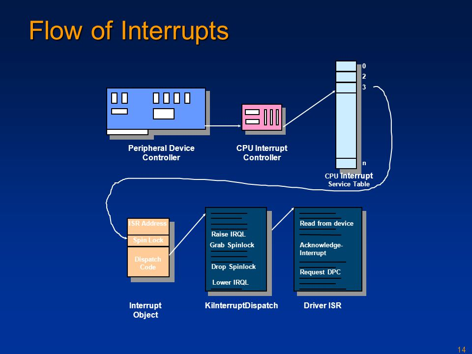 Flow of Interrupts Peripheral Device Controller Interrupt Object