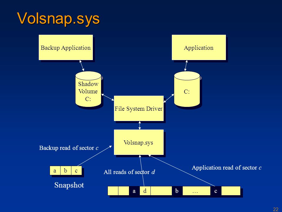 Volsnap.sys Snapshot Backup Application Application Shadow Volume C: