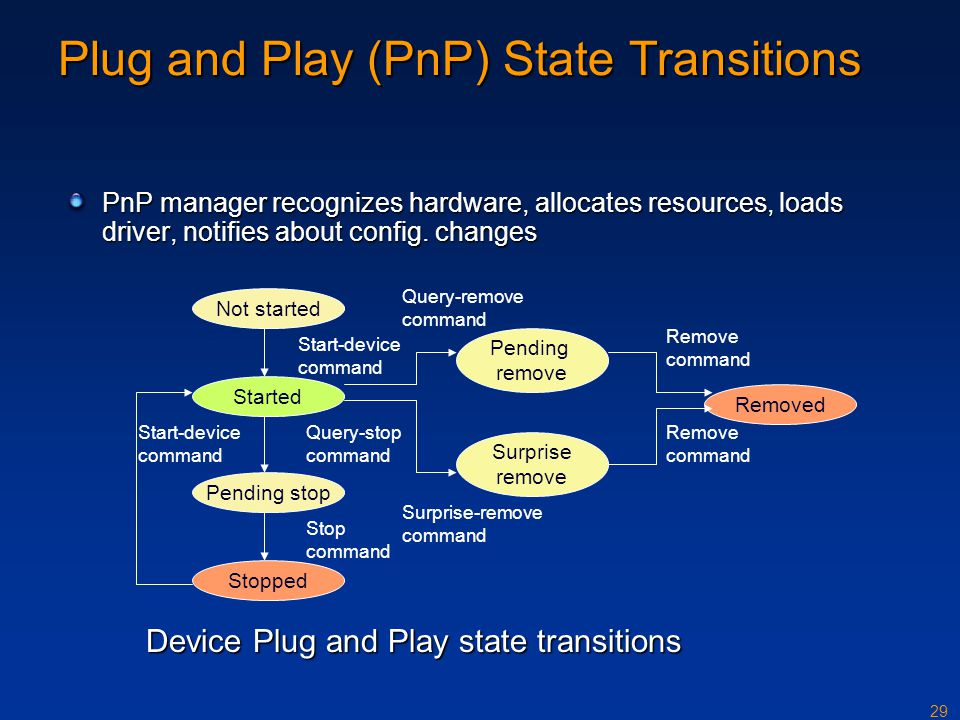 Plug and Play (PnP) State Transitions