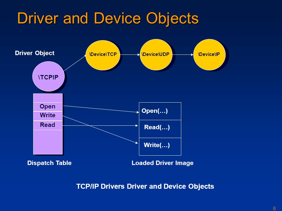 Driver and Device Objects