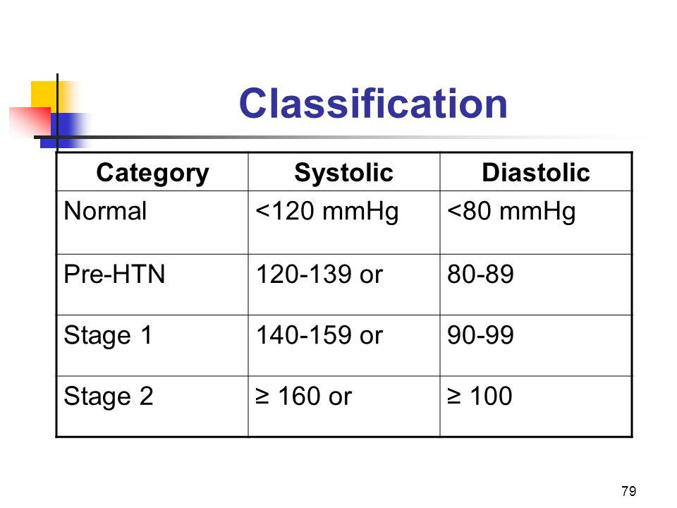 Classification Category Systolic Diastolic Normal <120 mmHg