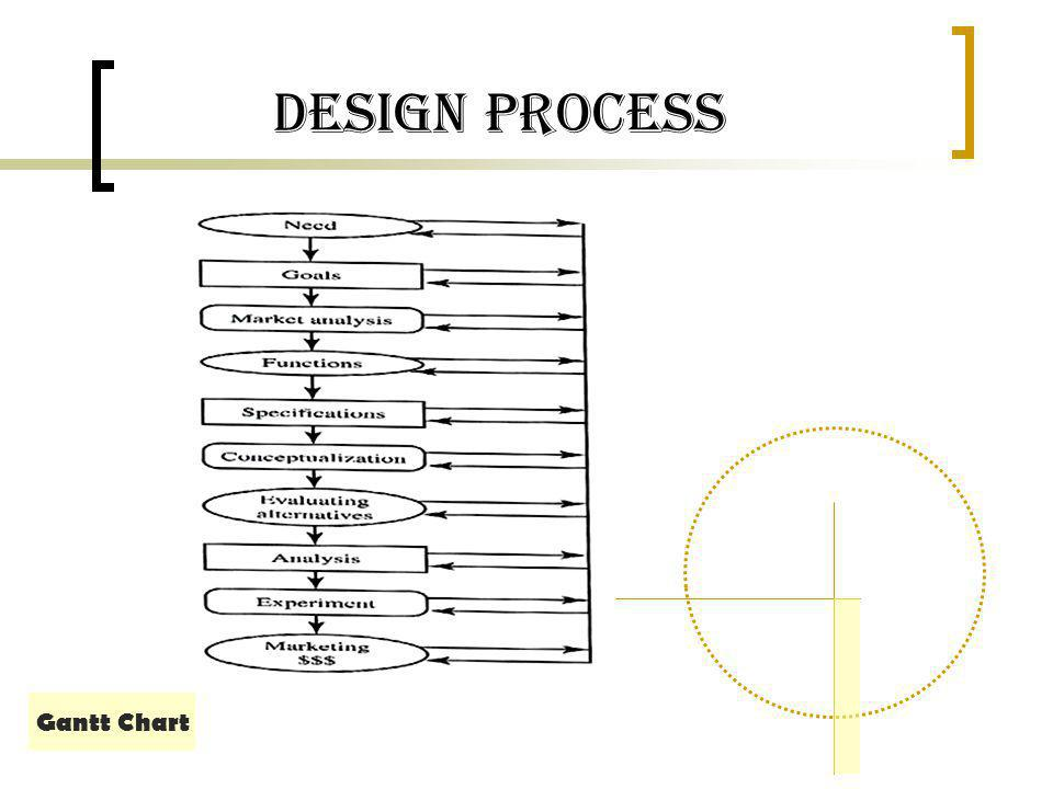 Design Process Gantt Chart