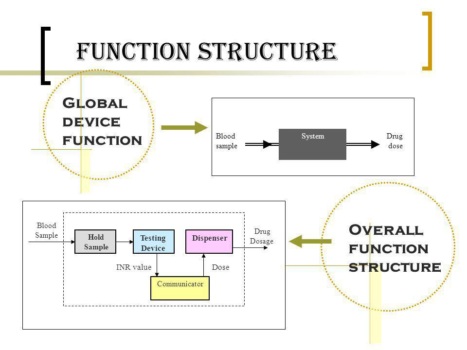 Function Structure Global device function Overall function structure
