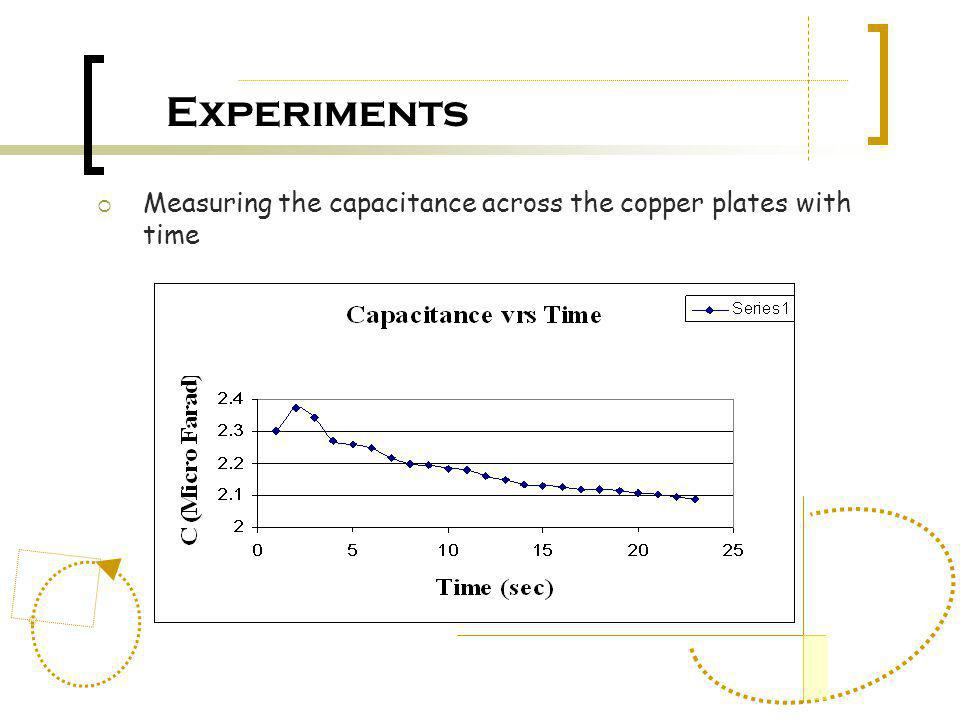 Experiments Measuring the capacitance across the copper plates with time