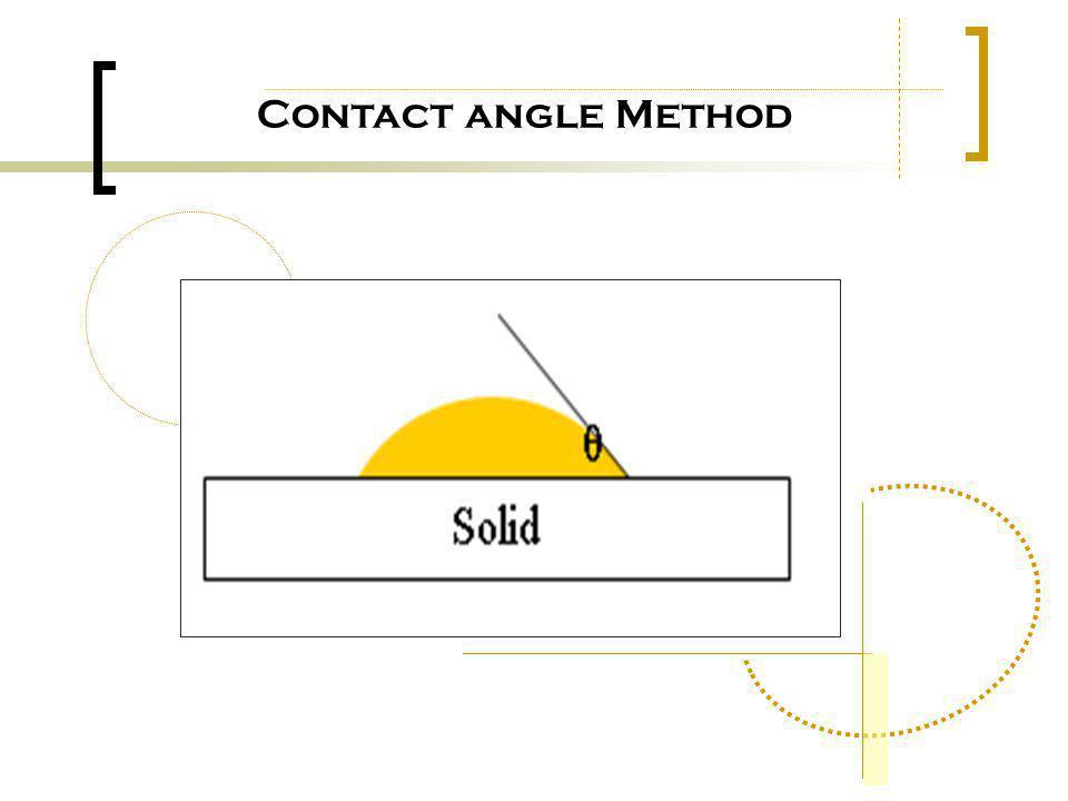 Contact angle Method