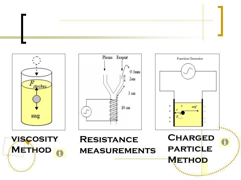 viscosity Method Resistance measurements Charged particle Method