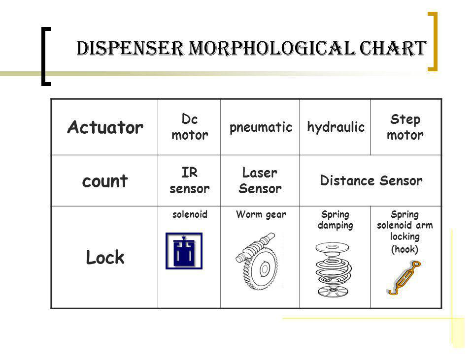 dispenser Morphological Chart