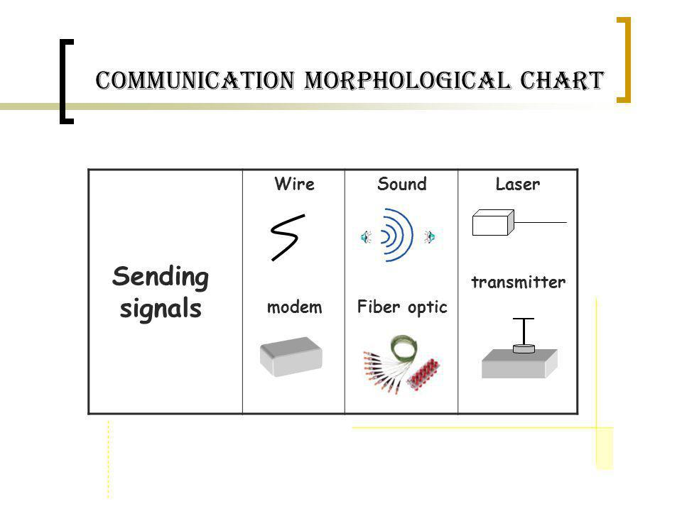 communication Morphological Chart