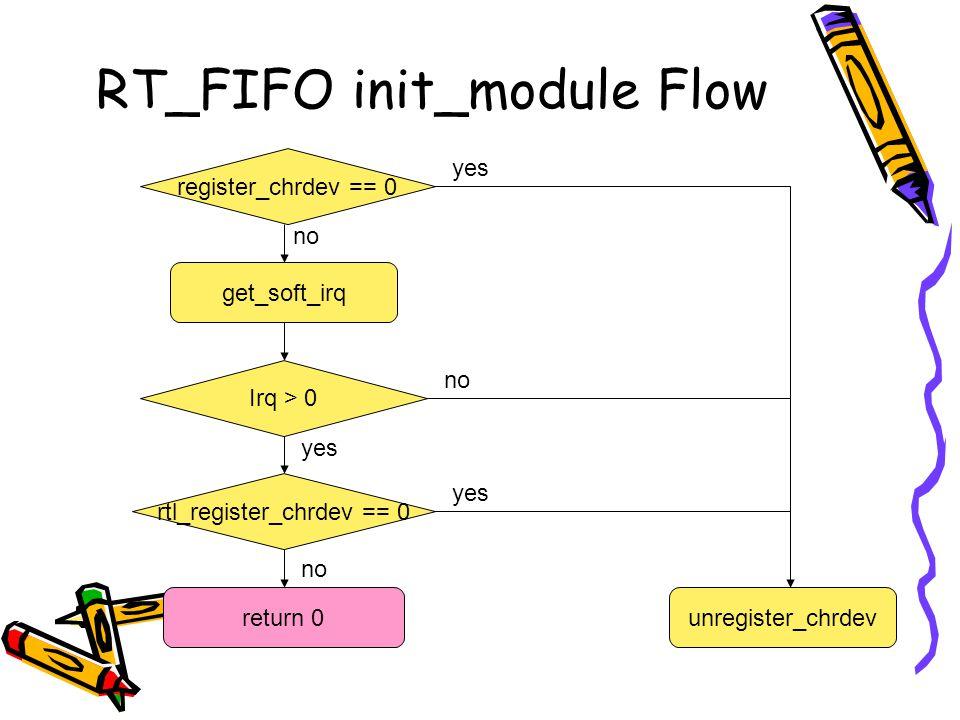 RT_FIFO init_module Flow