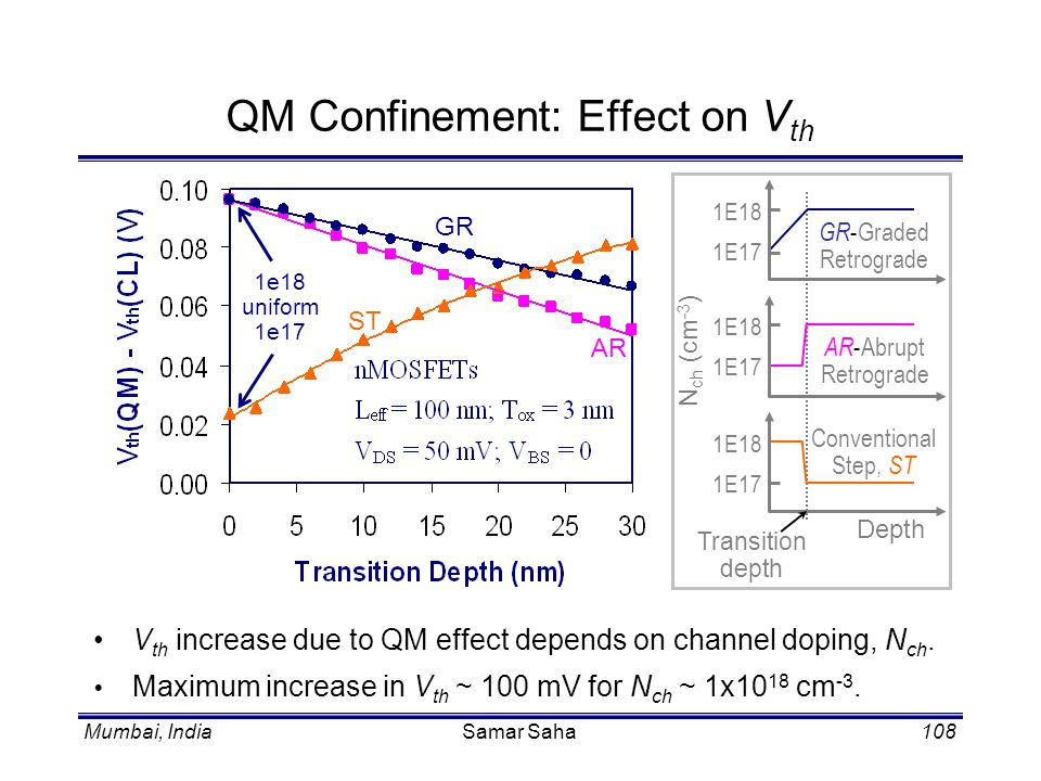 QM Confinement: Effect on Vth