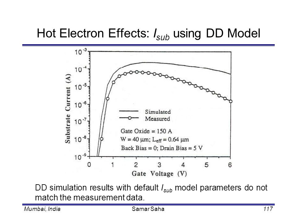 Hot Electron Effects: Isub using DD Model