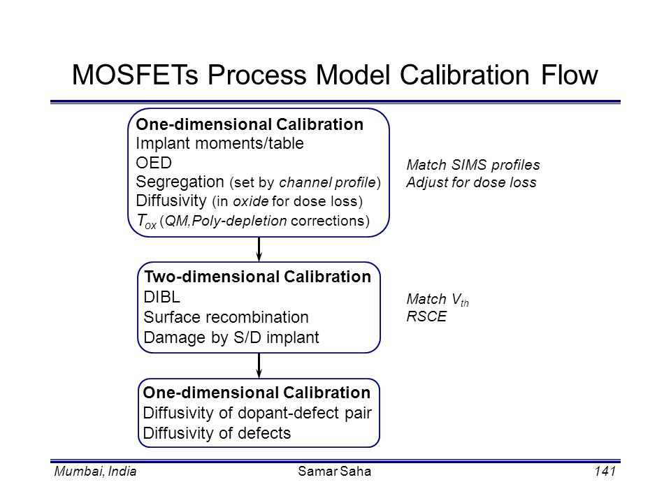 MOSFETs Process Model Calibration Flow