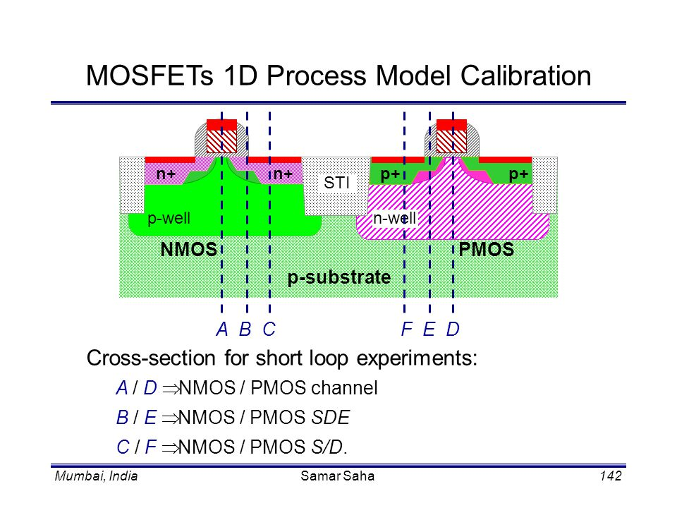 MOSFETs 1D Process Model Calibration