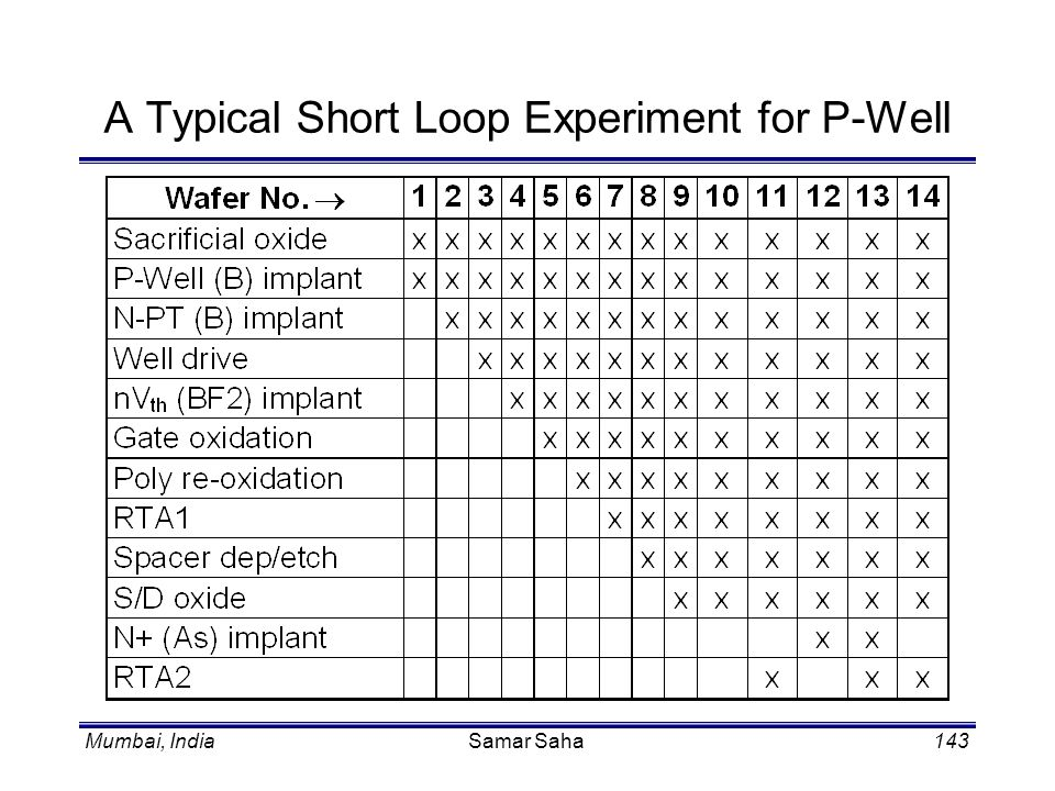 A Typical Short Loop Experiment for P-Well