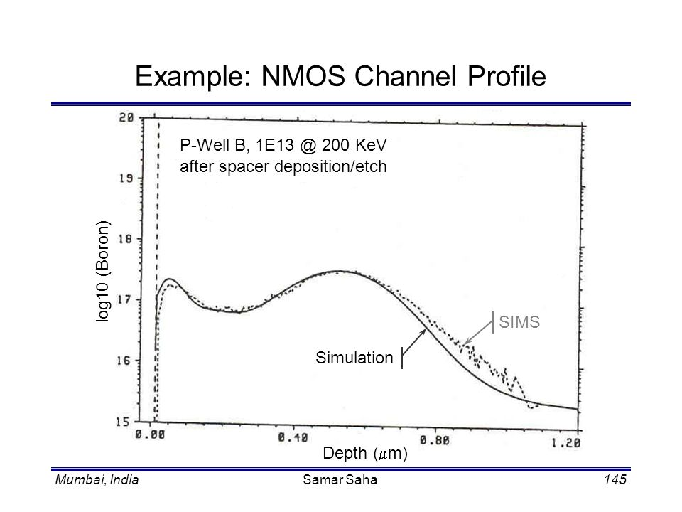 Example: NMOS Channel Profile
