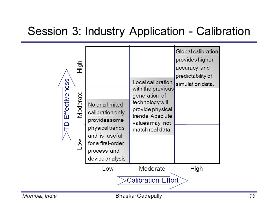 Session 3: Industry Application - Calibration