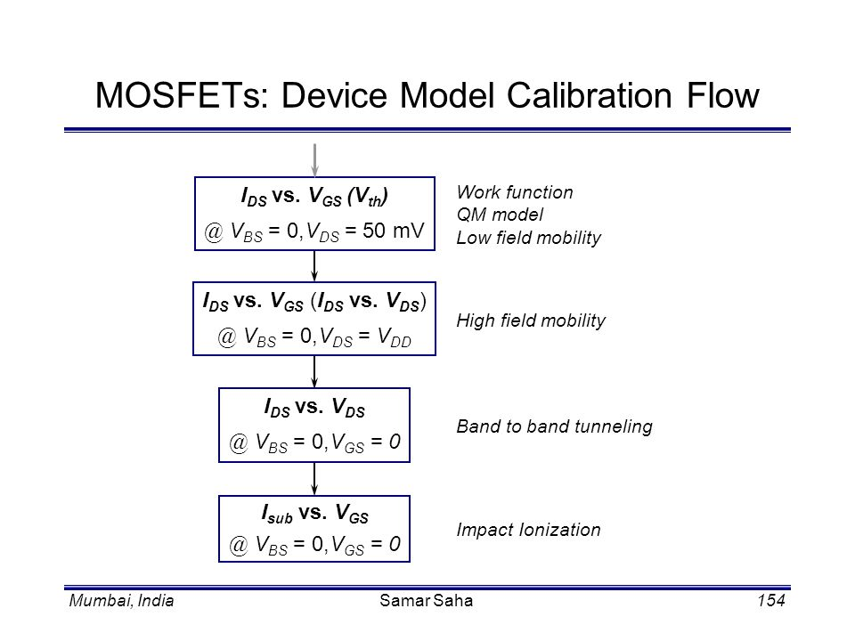 MOSFETs: Device Model Calibration Flow