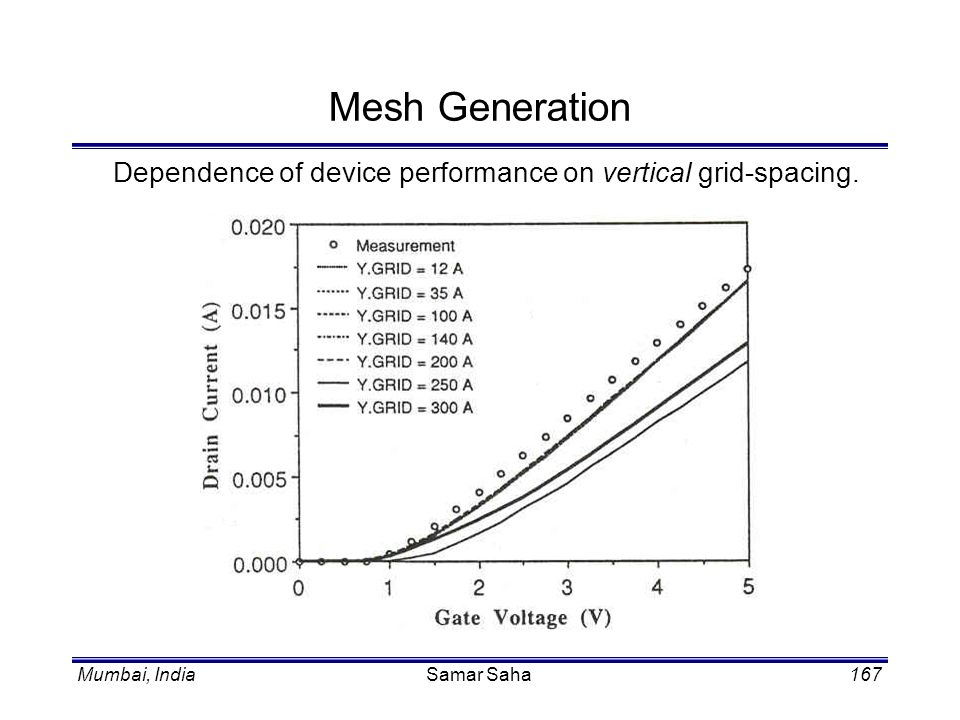 Mesh Generation Dependence of device performance on vertical grid-spacing. Samar Saha