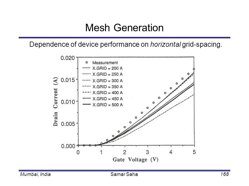 Mesh Generation Dependence of device performance on horizontal grid-spacing. Samar Saha