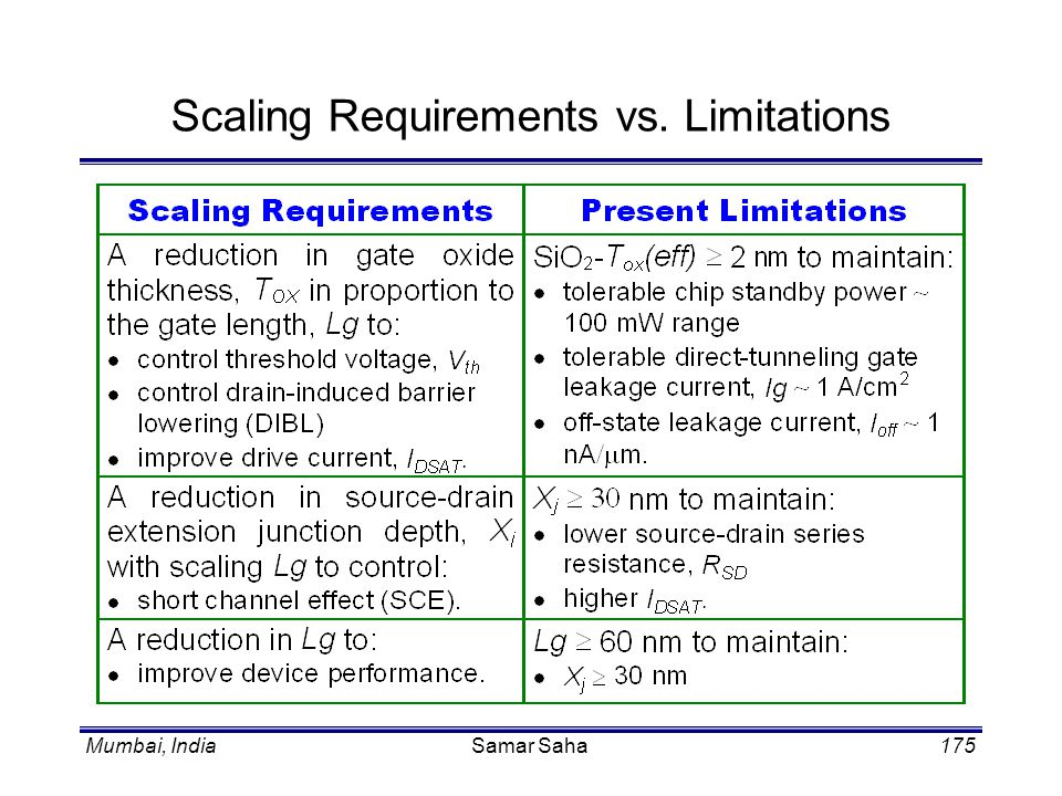 Scaling Requirements vs. Limitations