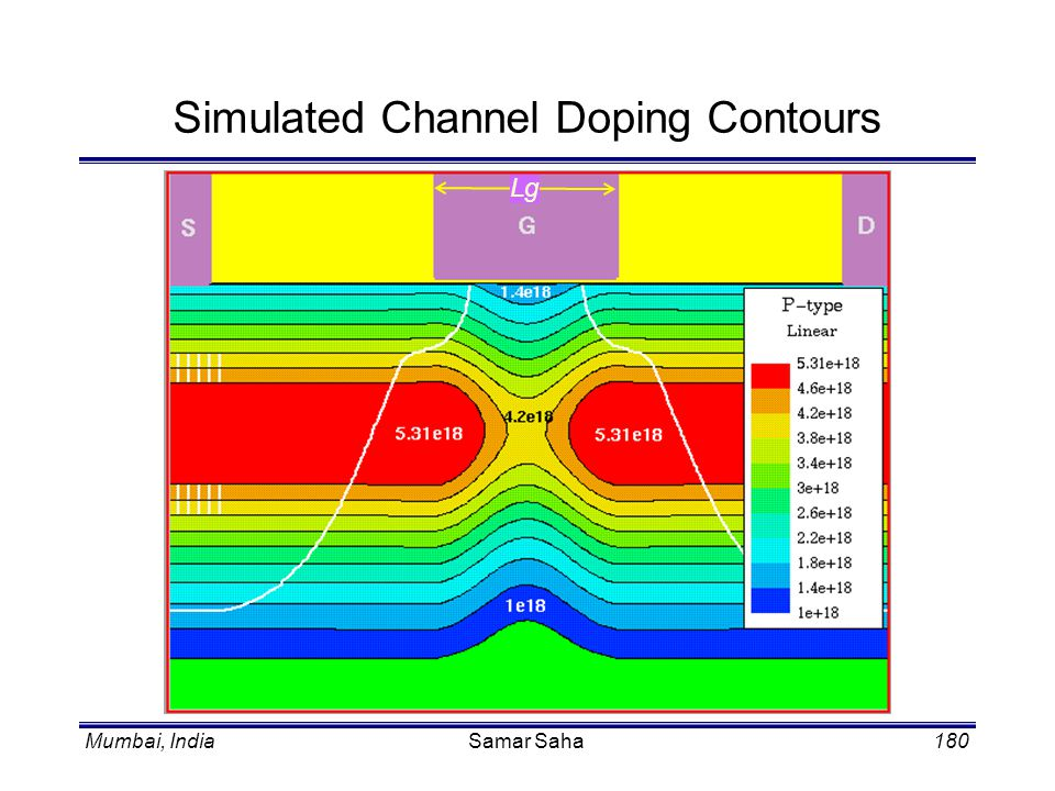 Simulated Channel Doping Contours