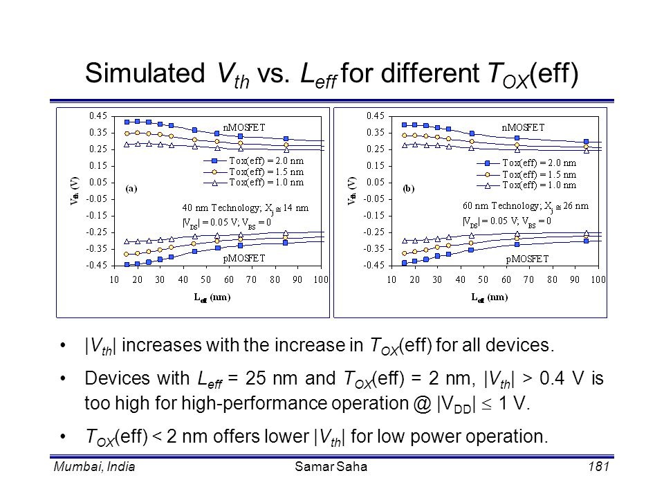 Simulated Vth vs. Leff for different TOX(eff)