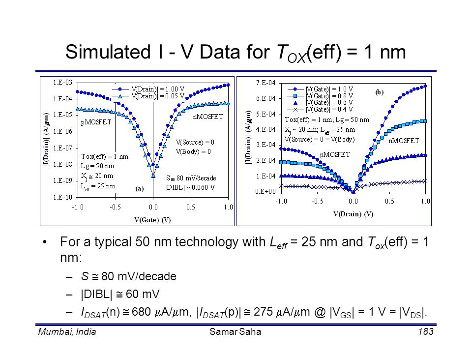Simulated I - V Data for TOX(eff) = 1 nm