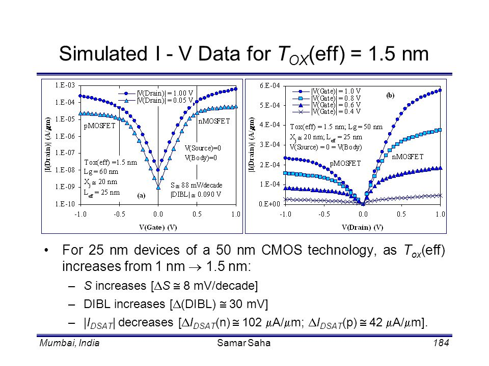 Simulated I - V Data for TOX(eff) = 1.5 nm