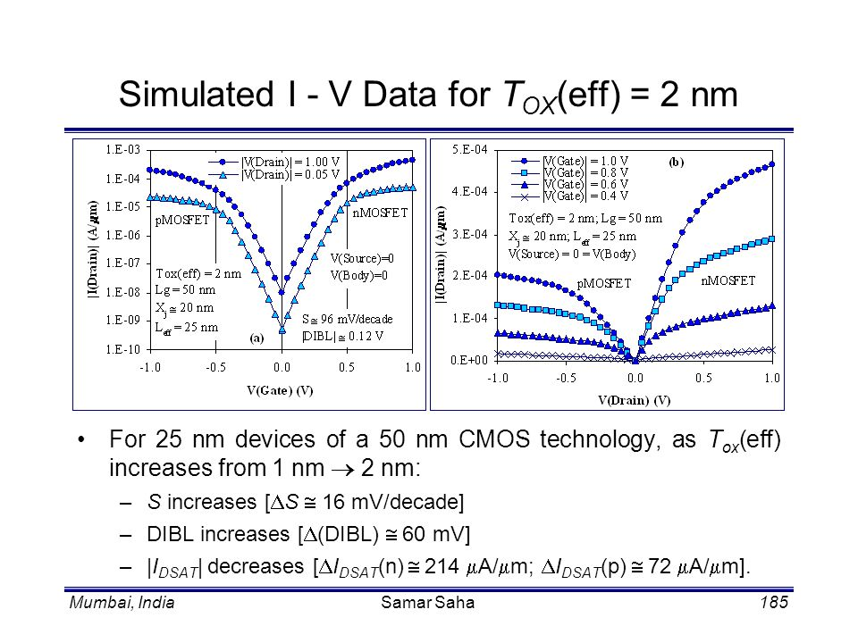 Simulated I - V Data for TOX(eff) = 2 nm