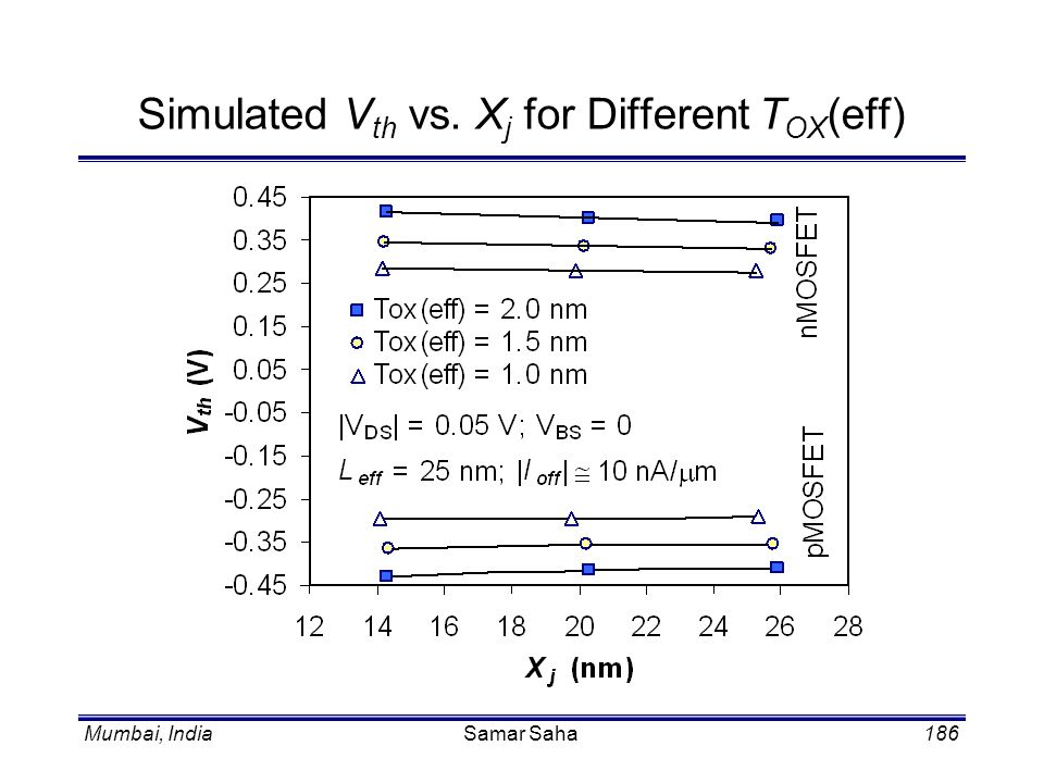 Simulated Vth vs. Xj for Different TOX(eff)