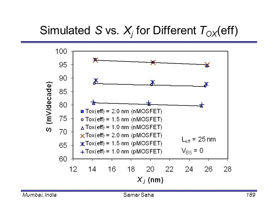 Simulated S vs. Xj for Different TOX(eff)