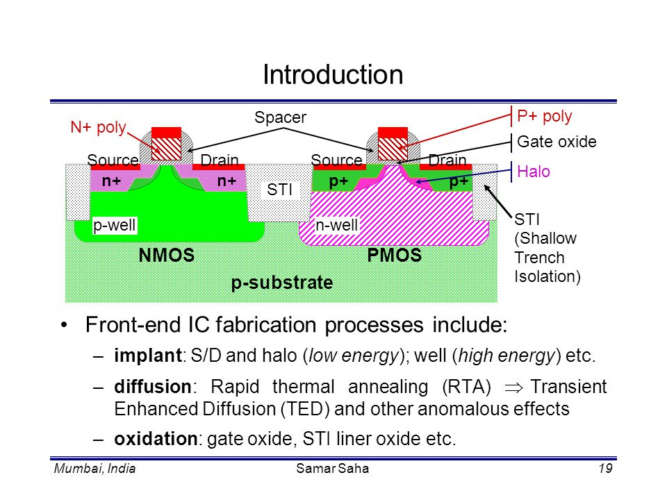Introduction Front-end IC fabrication processes include: p-substrate